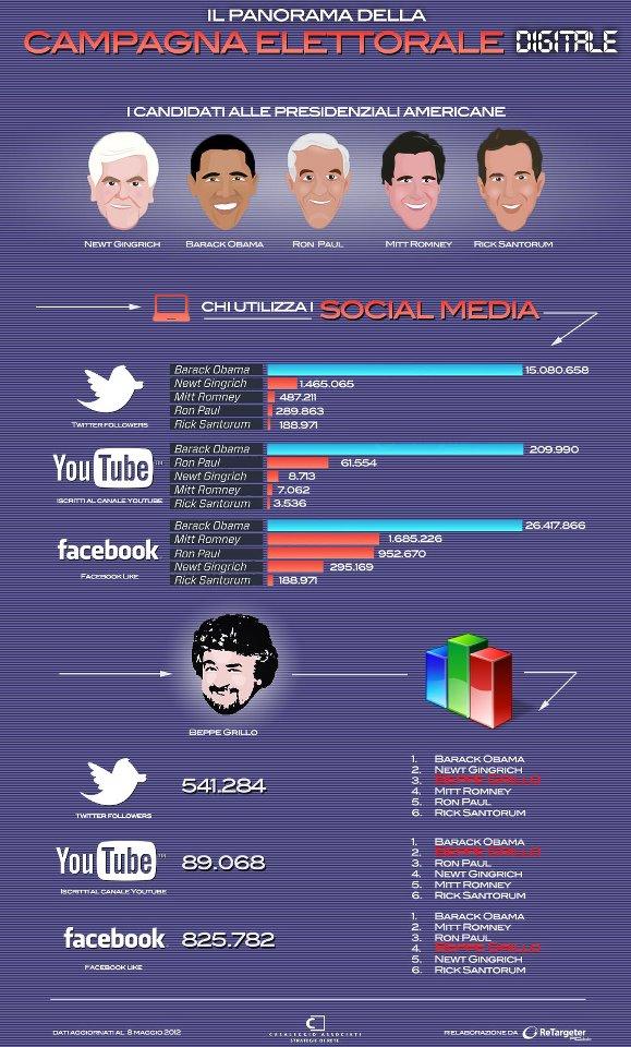 Grillo e l'uso dei social media